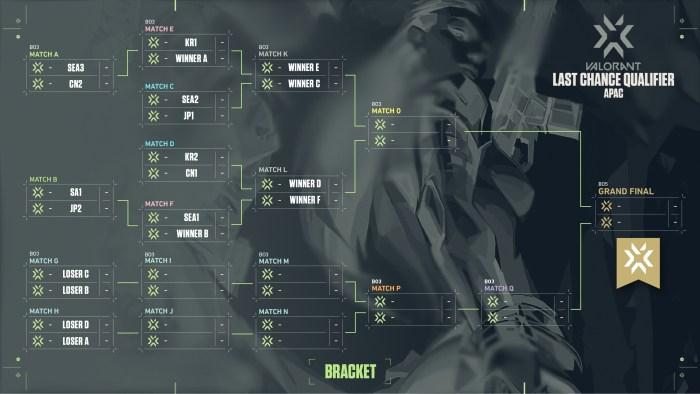 APAC VCT Last Chance Qualifier - Format