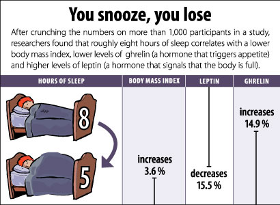 Obesity linked to hormonal changes lack of sleep