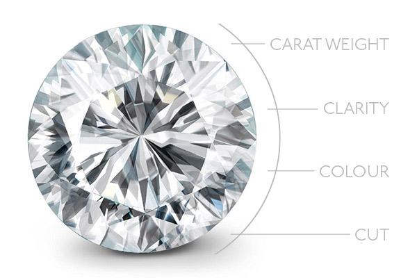 How to Choose a Diamond Ring