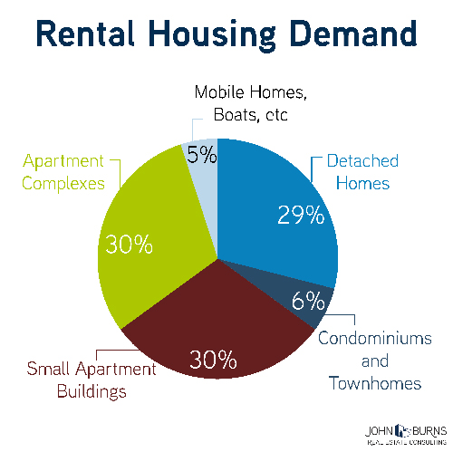 Rental-House-Demand_JBREC