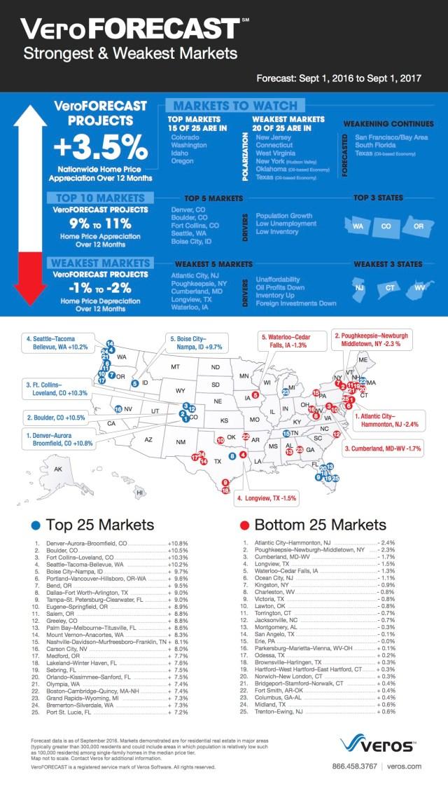 Polarization, Veros Real Estate Solutions, VeroFORECAST, Bay Area