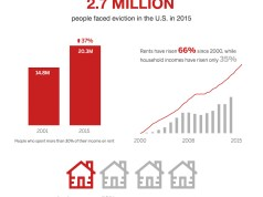 """Housing Costs, Redfin, Eviction rates Neighborhoods where people spent the largest portions of their income on rent saw the biggest year-over-year increases in families being evicted in 2014 SEATTLE--In 2015, an estimated 2.7 million Americans faced eviction, according to Redfin (www.redfin.com), the next-generation real estate brokerage. In order to attain this figure, Redfin analyzed more than six million eviction records across 19 states where data was available provided by American Information Research Services, Inc. to predict the number of evictions for each U.S. county as well as the country at large. Redfin also examined the effects of rising home prices at neighborhood and metro levels on local eviction rates. Redfin found that neighborhoods with the highest median rent-to-income ratios had much higher eviction rates (evictions per renter household) than neighborhoods where residents spent less of their income on rent. The data also revealed that the 15 metros with the biggest increases in the portion of income spent on rent from 2011 to 2014 (an average increase of 5.8%) experienced a 3.8 percent increase in the number of evicted families from 2013 to 2014. The other 56 metros, taken together, experienced a slight decline in evictions (-1.4%)—supporting the idea that growing housing costs precipitate higher rates of evictions. """"Evictions are a silent threat to America's cities. As alarming as Redfin's finding on evictions is, it likely undercounts the true number of families forced out of their homes each year since many evictions happen outside the court system,"""" said Redfin chief economist Nela Richardson. """"More families are renting than ever before, and roughly half of them are spending too much of their income on rent. Stagnant wages, a lack of affordable housing and escalating rents means that many families are living just a paycheck or two away from facing eviction, which can often lead to job loss or even homelessness. This is a national crisis that"""