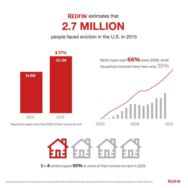 "Housing Costs, Redfin, Eviction rates Neighborhoods where people spent the largest portions of their income on rent saw the biggest year-over-year increases in families being evicted in 2014 SEATTLE--In 2015, an estimated 2.7 million Americans faced eviction, according to Redfin (www.redfin.com), the next-generation real estate brokerage. In order to attain this figure, Redfin analyzed more than six million eviction records across 19 states where data was available provided by American Information Research Services, Inc. to predict the number of evictions for each U.S. county as well as the country at large. Redfin also examined the effects of rising home prices at neighborhood and metro levels on local eviction rates. Redfin found that neighborhoods with the highest median rent-to-income ratios had much higher eviction rates (evictions per renter household) than neighborhoods where residents spent less of their income on rent. The data also revealed that the 15 metros with the biggest increases in the portion of income spent on rent from 2011 to 2014 (an average increase of 5.8%) experienced a 3.8 percent increase in the number of evicted families from 2013 to 2014. The other 56 metros, taken together, experienced a slight decline in evictions (-1.4%)—supporting the idea that growing housing costs precipitate higher rates of evictions. ""Evictions are a silent threat to America's cities. As alarming as Redfin's finding on evictions is, it likely undercounts the true number of families forced out of their homes each year since many evictions happen outside the court system,"" said Redfin chief economist Nela Richardson. ""More families are renting than ever before, and roughly half of them are spending too much of their income on rent. Stagnant wages, a lack of affordable housing and escalating rents means that many families are living just a paycheck or two away from facing eviction, which can often lead to job loss or even homelessness. This is a national crisis that requires national attention."" This growing number of evictions in cities where rents are rising faster than incomes is symptomatic of a national affordability crisis. As of 2015, more than 20 million renters—more than half of all renters in the U.S.—were cost burdened, meaning they spent at least at least 30 percent of their income on rent. That's up from almost 15 million in 2001. And while rents have risen 66 percent since 2000, household incomes have only risen 35 percent. In some parts of the country, especially the coasts, more housing supply could make housing more affordable and ease the eviction rate. Other metro areas would need to see higher wage growth. A measure to ensure tenants being evicted have legal representation has proven successful at reducing the eviction rate in New York City, and other cities are looking to enact similar policies. To read the full report, complete with an infographic as well as data and charts, please visit: https://www.redfin.com/blog/2016/12/millions-of-renters-face-eviction-why-todays-housing-market-is-partially-to-blame.html. About Redfin Corporation Redfin (www.redfin.com) is the next-generation real estate brokerage, combining its own full-service agents with modern technology to redefine real estate in the consumer's favor. Founded by software engineers, Redfin has the country's #1 brokerage website and offers a host of online tools to consumers, including the Redfin Estimate, the highly accurate automated home-value estimate. Homebuyers and sellers enjoy a full-service, technology-powered experience from Redfin real estate agents, while saving thousands in commissions. Redfin serves more than 80 major metro areas across the U.S. The company has closed more than $31 billion in home sales and saved customers more than $335 million in fees through 2015. For more information or to contact a local Redfin real estate agent, visit www.redfin.com. To learn about housing market trends and download data, visit the Redfin Data Center."