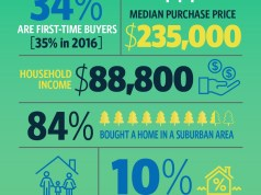 National Association of Realtors®, Federal Housing Administration, Realtor®, The Voice for Real Estate, NAR's survey