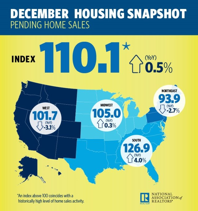 National Association of Realtors, Pending Home Sales Index, Northeast, The Voice for Real Estate, housing sector, existing-home sales