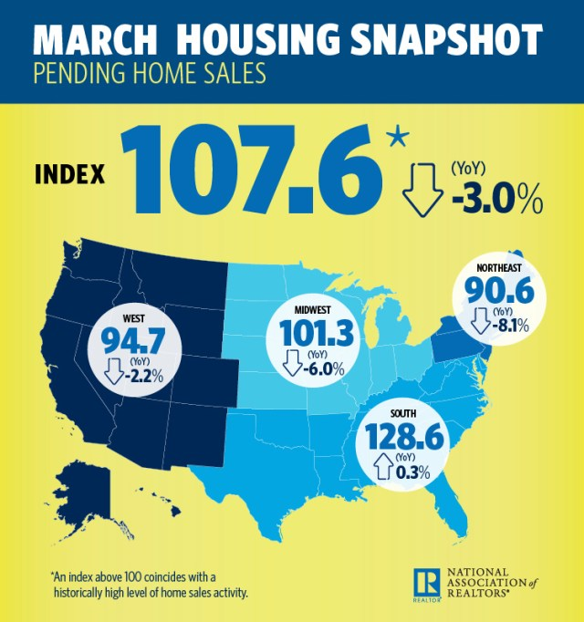 Pending Home Sales, National Association of Realtors, Pending Home Sales Index, NAR, Realtors® Confidence Index, March, Pending Home Sales Index