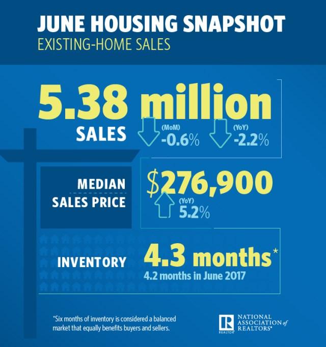 Existing-Home Sales, National Association of Realtors, NAR, Realtor.com®'s Market Hotness Index, RE/MAX Boone Realty, Multiple Listing Services