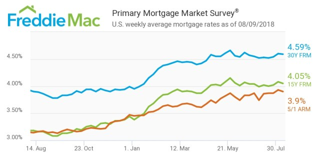 Freddie Mac, Primary Mortgage Market Survey, mortgage capital, lenders, homebuyers, renters, taxpayers, Congress, Mortgage