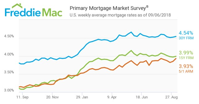 Freddie Mac, Primary Mortgage Market Survey, Mortgage Rates, FRM, ARM,