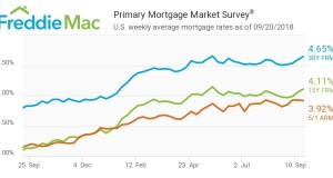 Freddie Mac, Primary Mortgage Market Survey, Mortgage Rates, McLean, PMMS
