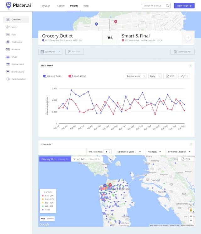 Placer.ai, NewMark Merrill Companies, Market Intelligence Platform