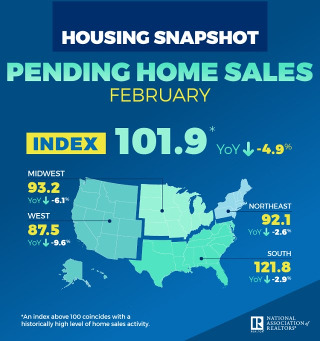 National Association of Realtors, Pending Home Sales Index, Denver, Aurora, Lakewood, Seattle, Tacoma, Bellevue, San Diego, Carlsbad, Portland, Vancouver, Hillsboro