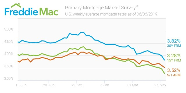 Freddie Mac, Mortgage Rate, Primary Mortgage Market Survey