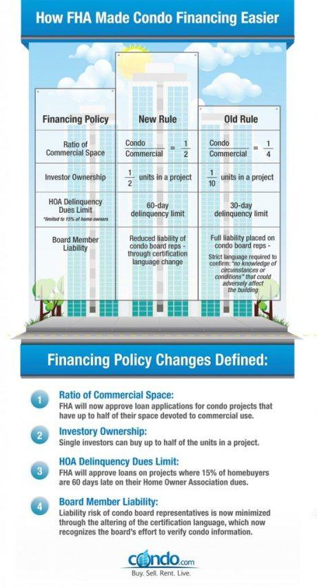 Condo-FHA-infographic-1_rev