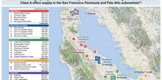 Hudson Pacific, Blackstone, San Francisco Peninsula, Silicon Valley, Bay Area news, commercial real estate, Kilroy Realty, Boston Properties, Eastdil Secured