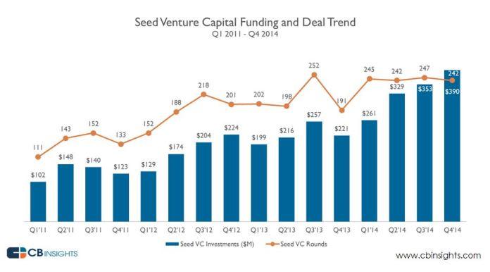 Bay Area, Venture Capital, Aduro BioTech, San Francisco, Bay Area, Colliers, Los Angeles, Orange County, Uber, Palo Alto, Mountain View, Redwood City, San Jose