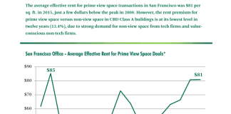 CBRE, San Francisco, Central Business District