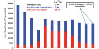 Property, PropertyRadar®, California Property Report, Bay Area, Monterey, Riverside, San Luis Obispo, Santa Barbara, Tulare
