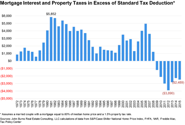 JBREC_Mortgage-Interest-and-Property-Taxes-in-Excess-of-Standard-Tax-Deduction_BMI