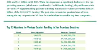 CBRE Research, PwC MoneyTree, San Francisco Bay Area, venture capital funding
