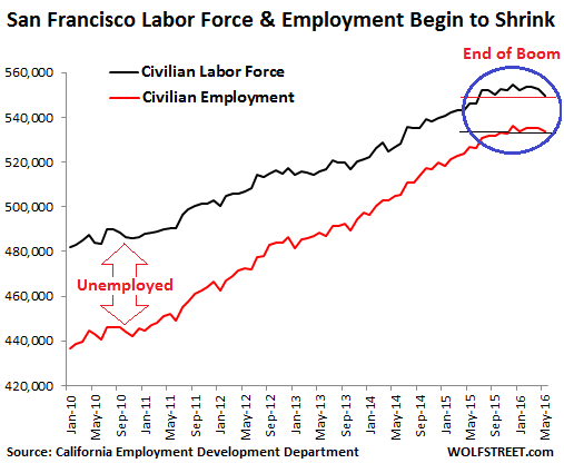San Francisco Equity Residential Wolf Richter California Employment Development Department housing work force labor jobs employment
