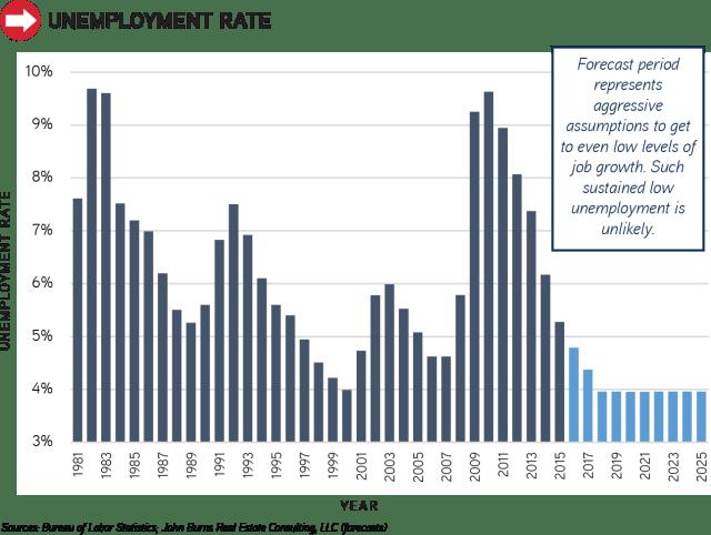 Unemployment-Rate_1