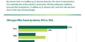 Majority Share, CBRE, San Francisco, Bay Area, CBRE Research, Tech