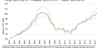 CoreLogic Case-Shiller Tiered Home Price Index, San Francisco, Bay Area, John Burns Real Estate Consulting,