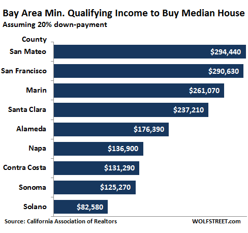 Bay Area, San Francisco, Silicon Valley, The Housing Affordability Index (HAI), California Association of Realtors (CAR), San Mateo County, Santa Clara County, Silicon Valley