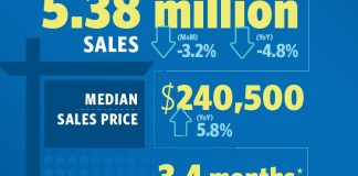 National Association of Realtors, Realtors, Profile of Home Buyers and Sellers, Freddie Mac, Market Hotness Index, RE/MAX Boone Realty