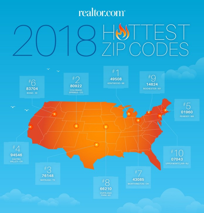 Realtor.com, Kentwood, Peabody, Boise, Rochester, Upper Montclair, Colorado Springs, Watauga, Cstro Valley, Worthington, Overland Park