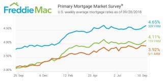 Freddie Mac, Primary Mortgage Market Survey, Mortgage Rates, McLean, PMMS