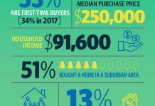 National Association of Realtors, RE/MAX Boone Realty, Realtors, NAR, 2018 Buyer and Seller Survey,