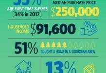 National Association of Realtors, RE/MAX Boone Realty, Realtors, NAR, 2018 Buyer and Seller Survey,