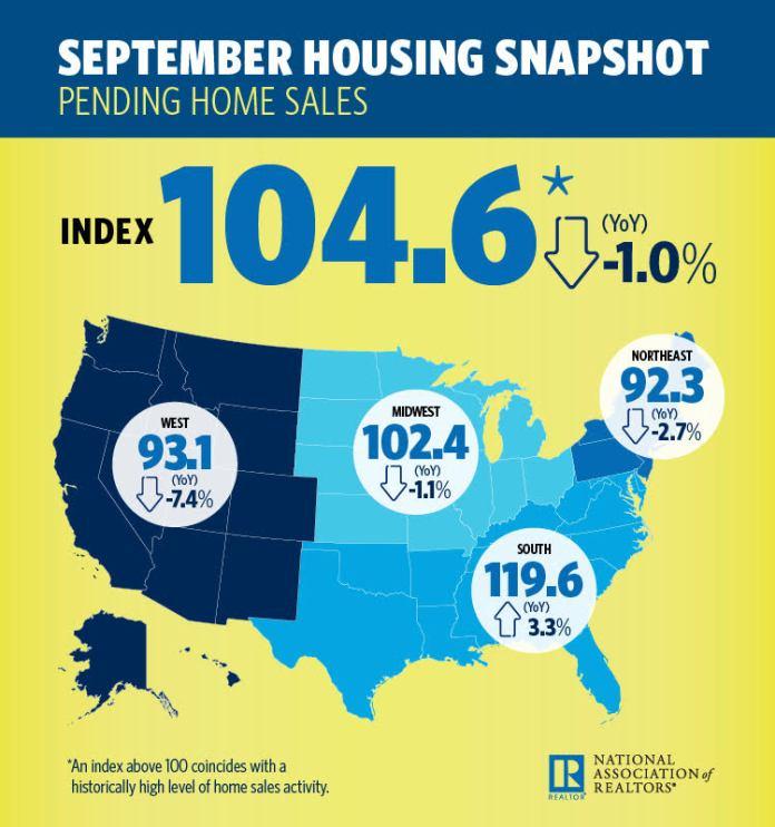 National Association of Realtors, Pending Home Sales Index, Denver, Aurora, Lakewood, Columbus, Seattle, Tacoma Bellevue, San Diego, Carlsbad, San Francisco, Oakland, Hayward