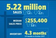 National Association of Realtors, Realtor.com®'s Market Hotness Index, Midland, Fort Wayne, Odessa, Boston, Cambridge, Newton, Columbus, Freddie Mac