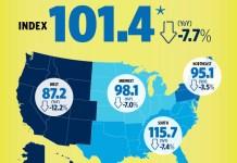 National Association of Realtors, Pending Home Sales Index, Denver, Aurora, Lakewood, Seattle, Tacoma, Bellevue, San Francisco, Oakland, Hayward, San Diego, Carlsbad,