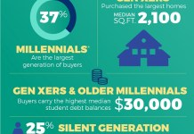 National Association of Realtors, NAR, Washington, Millennials, Gen Xers