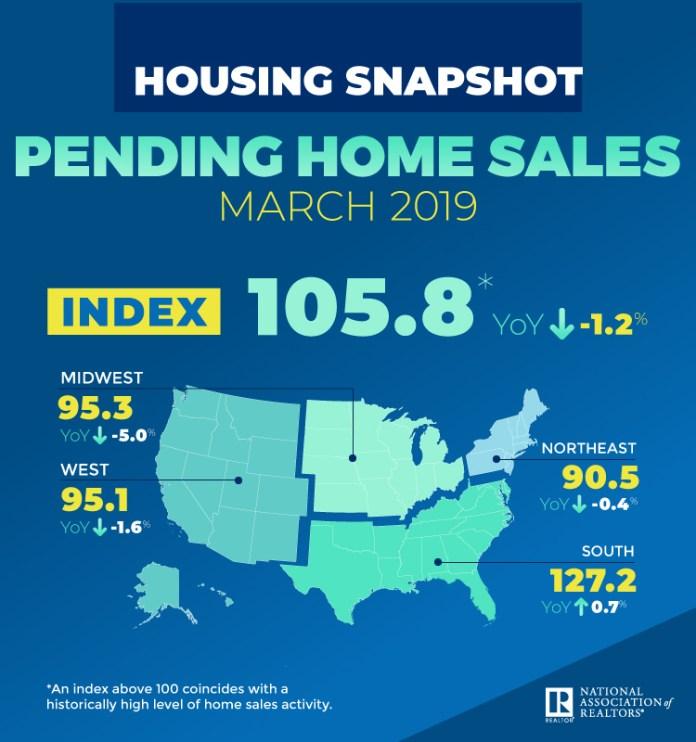National Association of Realtors, Pending Home Sales, Denver, Aurora, Lakewood, Seattle, Tacoma, Bellevue, San Francisco, Oakland, Hayward, NAR