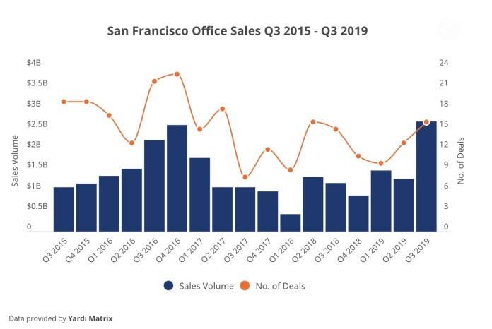 COMMERCIALCafe, San Francisco, Google, Beacon Capital Partners, Google, Yahoo!, Verizon, Britannia Shoreline Technology Park, Moffett Park