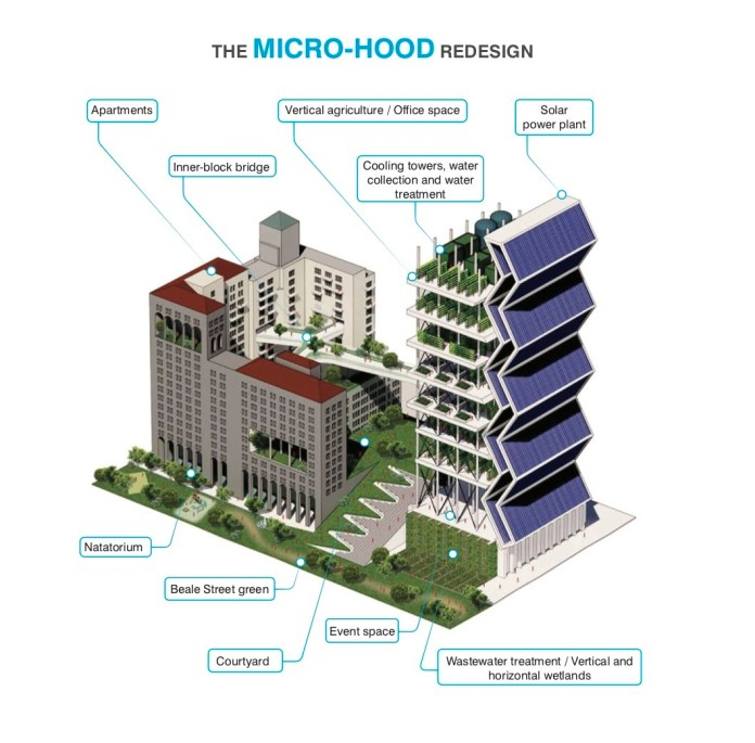Micro-hood, Kuth Ranieri Architects, San Francisco, PG&E