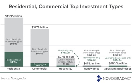 Novogradac, Opportunity Zone Investment Report, University of California, Seattle, San Francisco, Los Angeles
