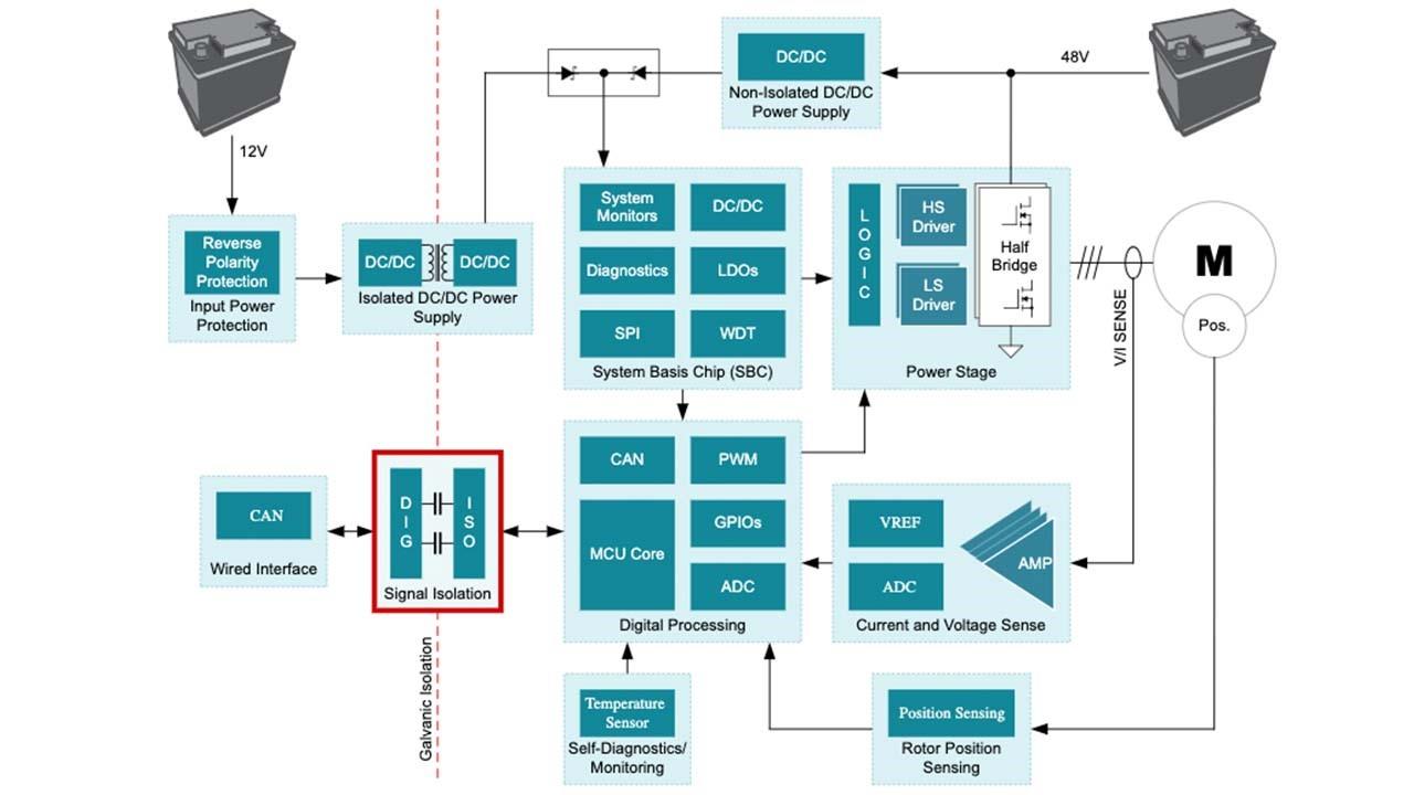 使用AEC-Q100 Grade-0 數位隔離器克服高溫隔離設計挑戰   news.ti.com