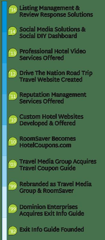 Travel Media Group Timeline