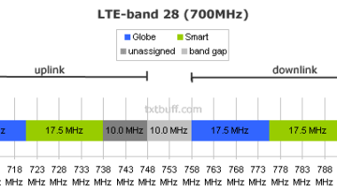 Explaining 3G technology and UMTS bands | TxtBuff News