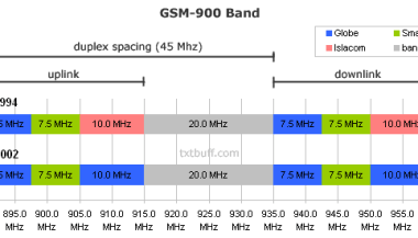 List of mobile frequency bands in the Philippines | TxtBuff News