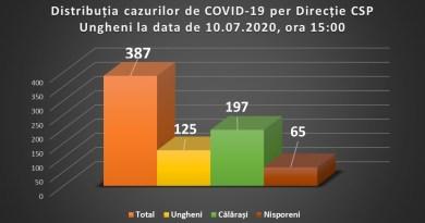 Cinci cazuri noi de COVID-19 în r. Ungheni, opt în r. Călărași, două cazuri și al 3-lea deces în r. Nisporeni