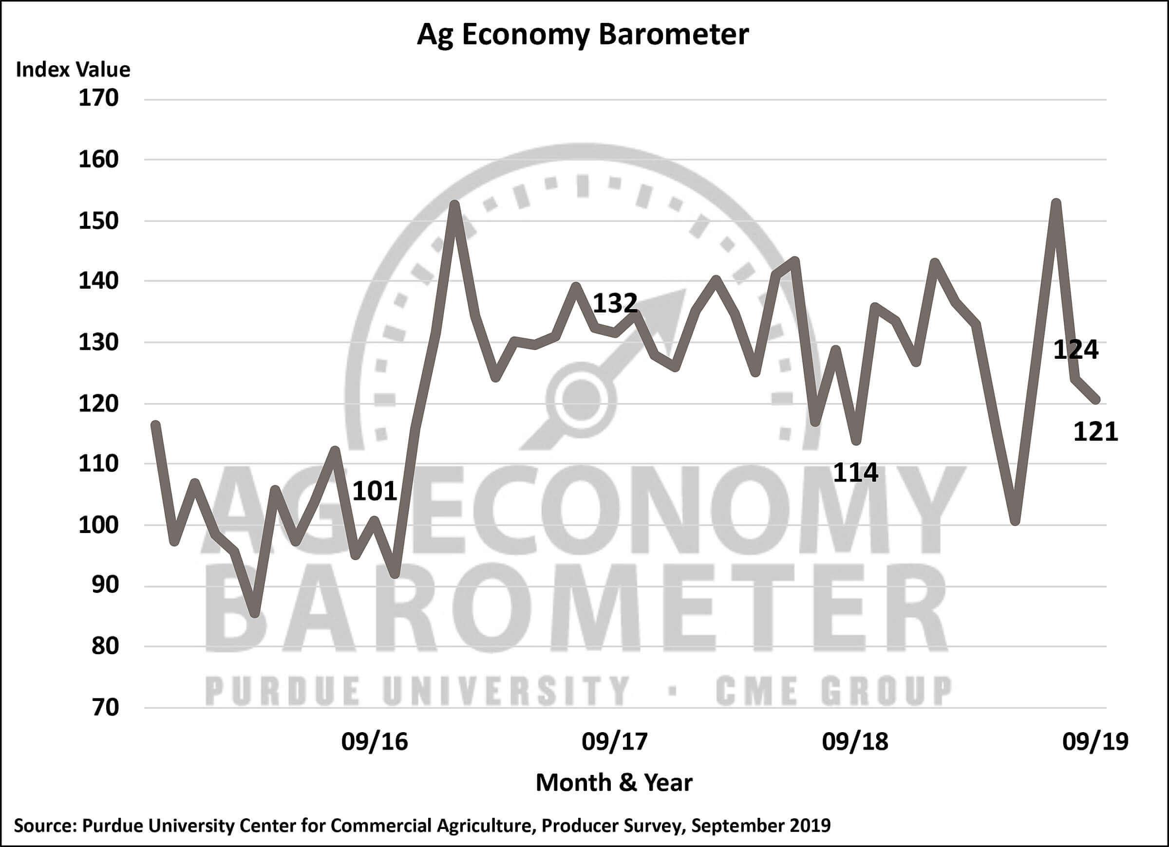 Farmer sentiment regarding current conditions slips in