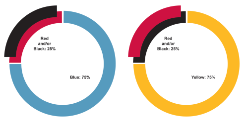 small resolution of two graphs showing colour percentages for colours in design