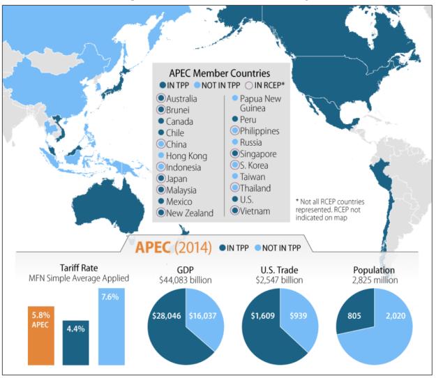 Trans Pacific Partnership Document